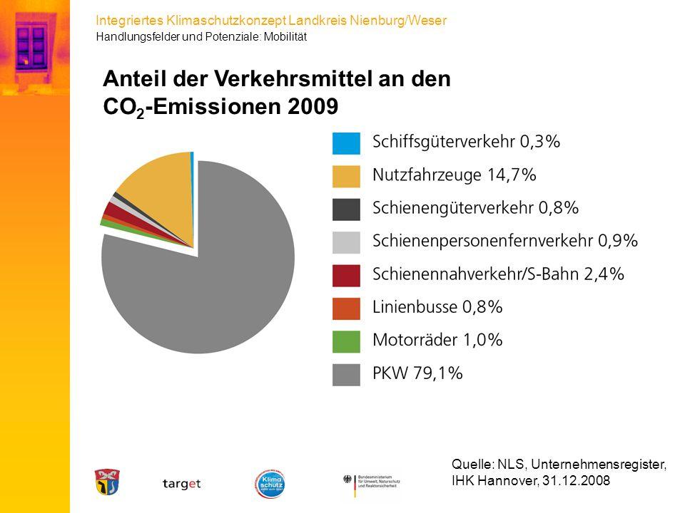 Integriertes Klimaschutzkonzept Landkreis Nienburg/Weser Anteil der Verkehrsmittel an den CO 2 -Emissionen 2009 Quelle: NLS, Unternehmensregister, IHK