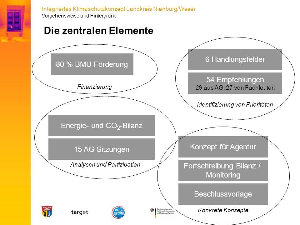 Integriertes Klimaschutzkonzept Landkreis Nienburg/Weser Analysen und Partizipation Die zentralen Elemente Energie- und CO 2 -Bilanz 80 % BMU Förderun