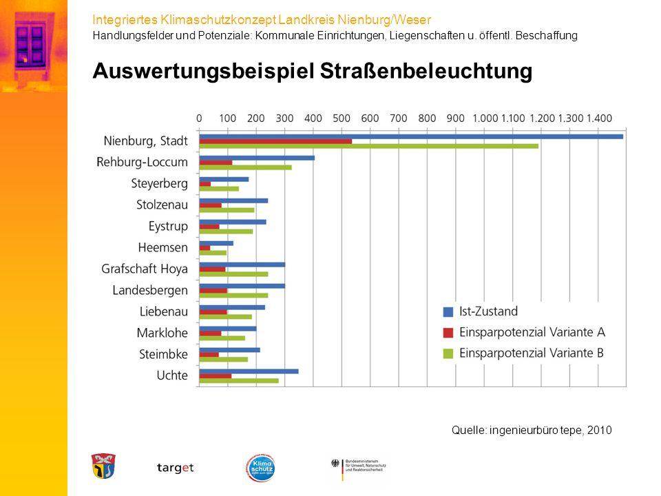 Integriertes Klimaschutzkonzept Landkreis Nienburg/Weser Auswertungsbeispiel Straßenbeleuchtung Handlungsfelder und Potenziale: Kommunale Einrichtunge