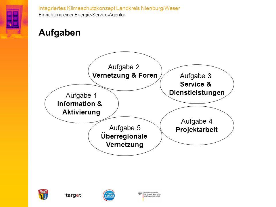 Integriertes Klimaschutzkonzept Landkreis Nienburg/Weser Aufgaben Aufgabe 1 Information & Aktivierung Aufgabe 2 Vernetzung & Foren Aufgabe 4 Projektar