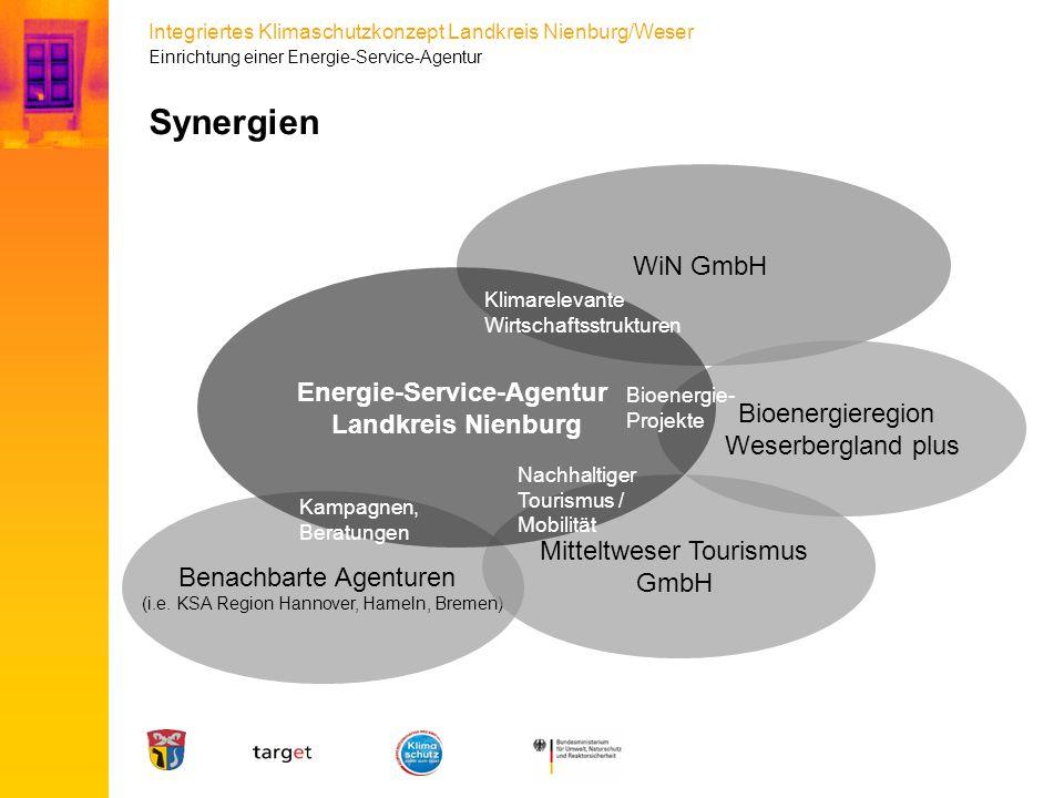 Integriertes Klimaschutzkonzept Landkreis Nienburg/Weser Synergien WiN GmbH Bioenergieregion Weserbergland plus Benachbarte Agenturen (i.e. KSA Region