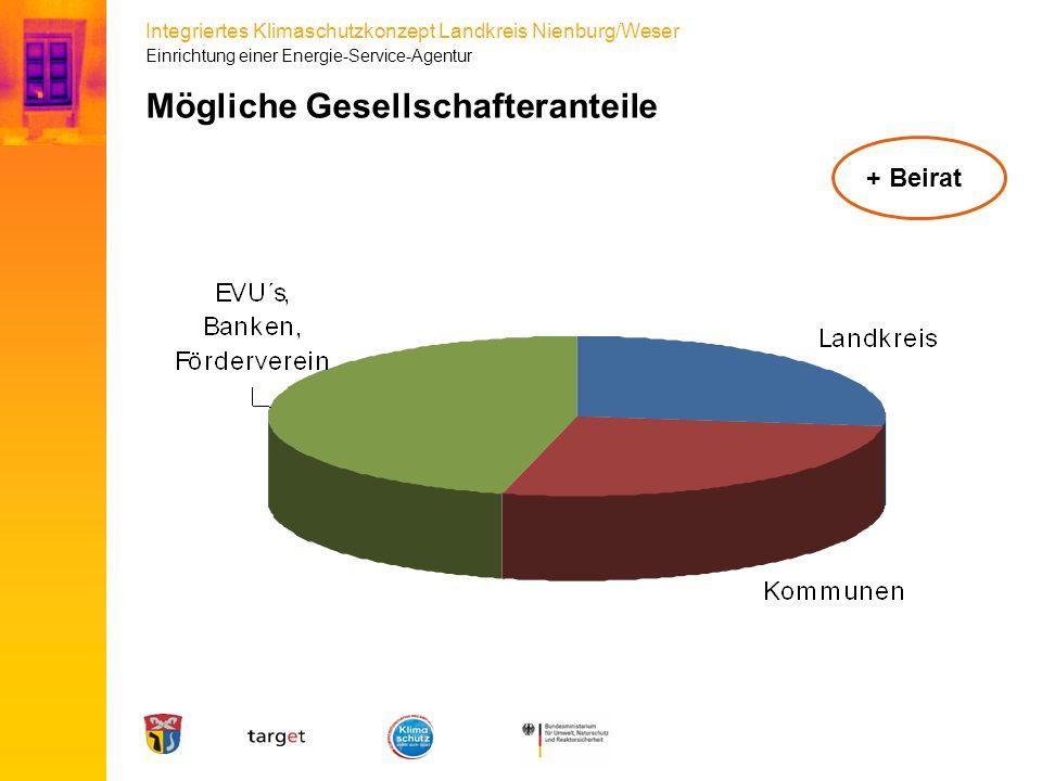 Integriertes Klimaschutzkonzept Landkreis Nienburg/Weser Mögliche Gesellschafteranteile + Beirat Einrichtung einer Energie-Service-Agentur