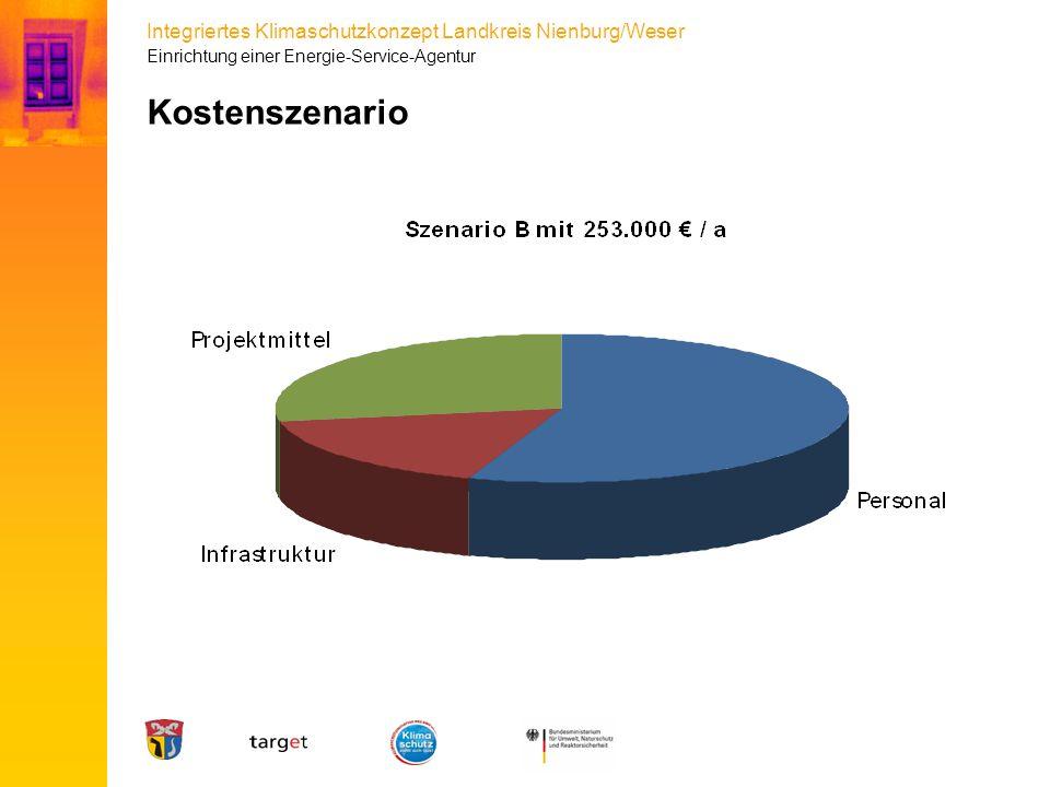Integriertes Klimaschutzkonzept Landkreis Nienburg/Weser Kostenszenario Einrichtung einer Energie-Service-Agentur
