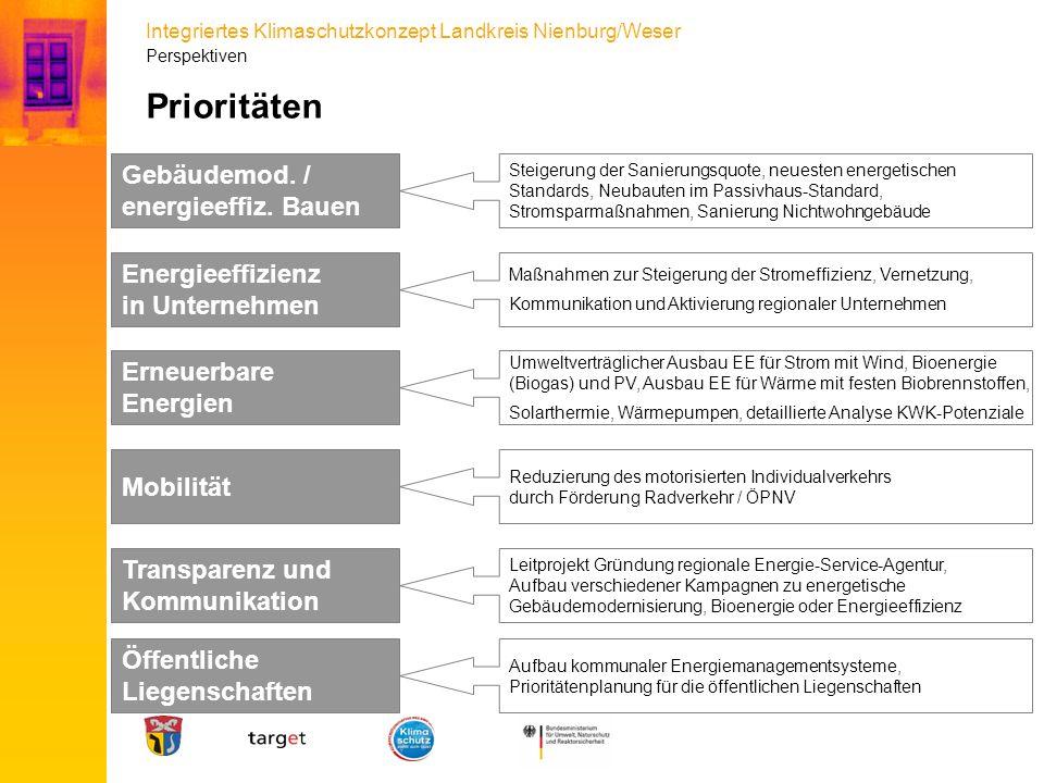 Integriertes Klimaschutzkonzept Landkreis Nienburg/Weser Prioritäten Steigerung der Sanierungsquote, neuesten energetischen Standards, Neubauten im Pa