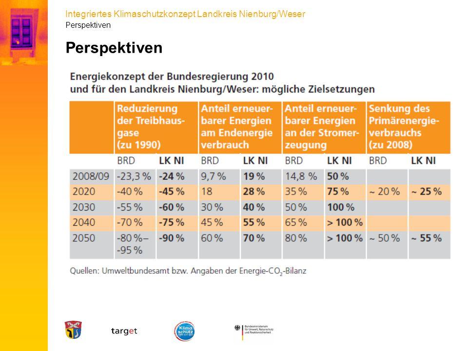 Integriertes Klimaschutzkonzept Landkreis Nienburg/Weser Perspektiven