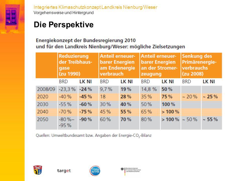 Integriertes Klimaschutzkonzept Landkreis Nienburg/Weser Die Perspektive Vorgehensweise und Hintergrund