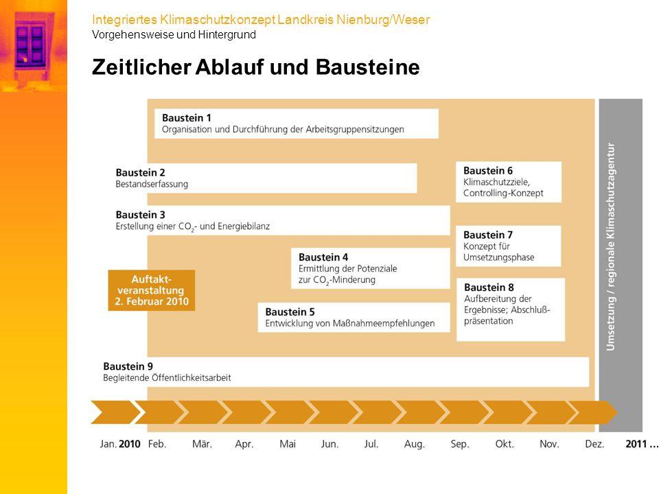 Integriertes Klimaschutzkonzept Landkreis Nienburg/Weser Zeitlicher Ablauf und Bausteine Vorgehensweise und Hintergrund
