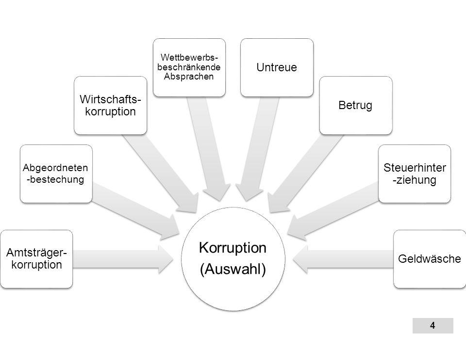 4 4 Korruption (Auswahl) Amtsträger- korruption Abgeordneten -bestechung Wirtschafts- korruption Wettbewerbs- beschränkende Absprachen UntreueBetrug S