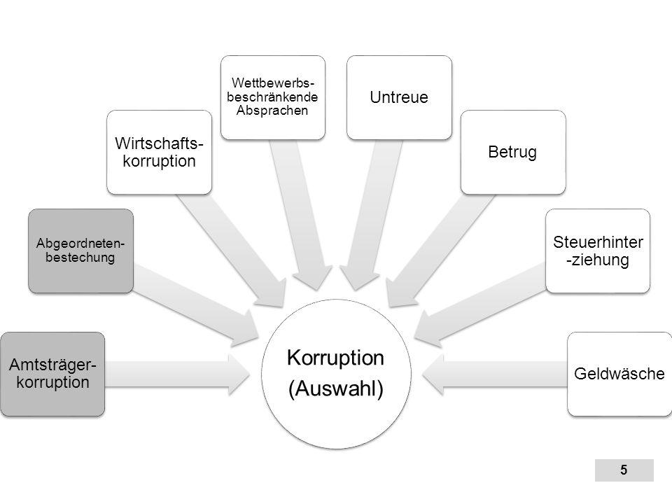 5 5 Korruption (Auswahl) Amtsträger- korruption Abgeordneten- bestechung Wirtschafts- korruption Wettbewerbs- beschränkende Absprachen UntreueBetrug S