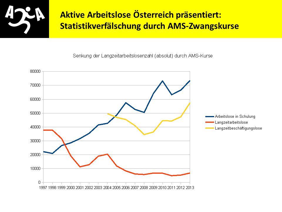 Statistikverfälschung durch AMS-Zwangskurse Statistiken 1997 - 2013
