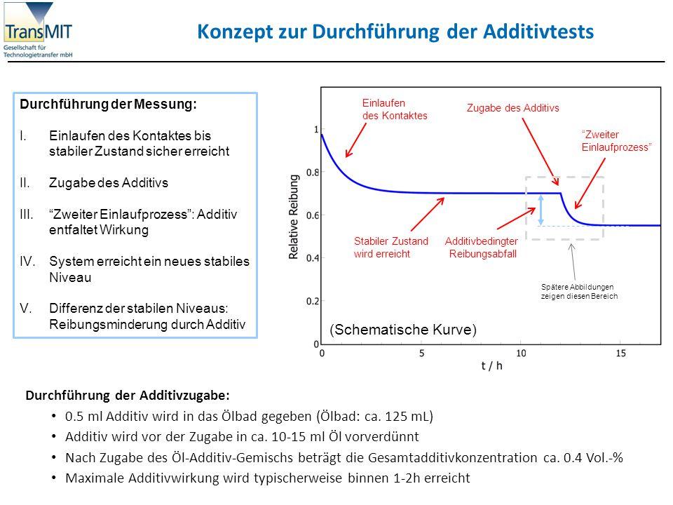 Referenzmessung: Motoröl 15W-40 mit REWITEC Zugabe Messparameter: Drehzahl: 3000 U/min,, Normalkraft: F N =20N, Additivkonzentration:c=0.4 Vol-% Öl: mineralisches Motoröl (15W-40), Öltemperatur: T = 100°C Einlaufprozess nach Additivzugabe Level vor Zugabe Level nach Zugabe t / h Reibung / a.u.