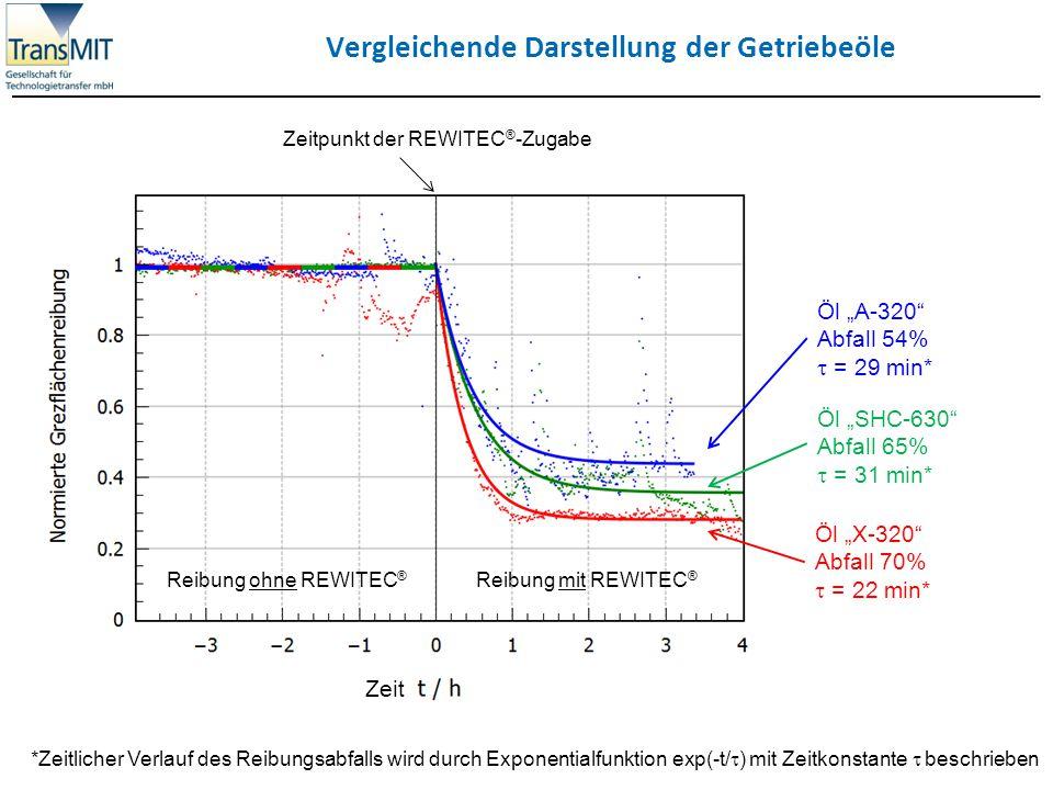 Vergleichende Darstellung der Getriebeöle *Zeitlicher Verlauf des Reibungsabfalls wird durch Exponentialfunktion exp(-t/  ) mit Zeitkonstante  besch