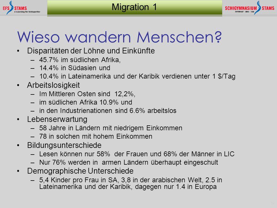 10 Migration 1 Wieso wandern Menschen? Disparitäten der Löhne und Einkünfte –45.7% im südlichen Afrika, –14.4% in Südasien und –10.4% in Lateinamerika