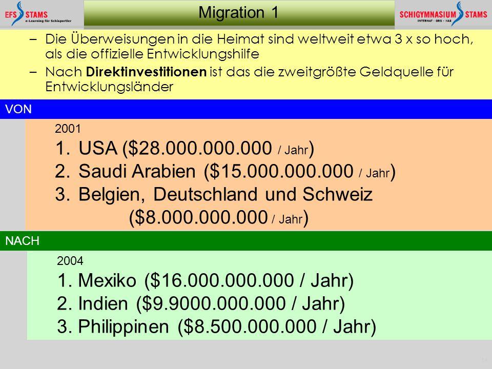 14 Migration 1 –Die Überweisungen in die Heimat sind weltweit etwa 3 x so hoch, als die offizielle Entwicklungshilfe –Nach Direktinvestitionen ist das