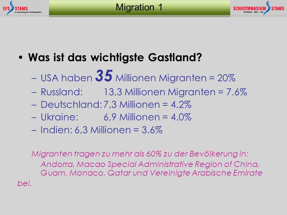 15 Migration 1 Was ist das wichtigste Gastland? –USA haben 35 Millionen Migranten = 20% –Russland: 13,3 Millionen Migranten = 7.6% –Deutschland:7,3 Mi