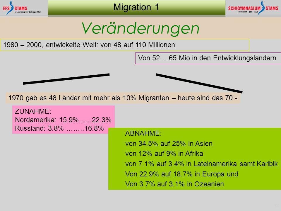17 Migration 1 Veränderungen 1980 – 2000, entwickelte Welt: von 48 auf 110 Millionen Von 52 …65 Mio in den Entwicklungsländern 1970 gab es 48 Länder m