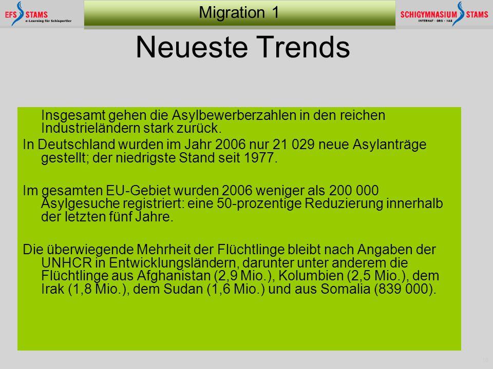 18 Migration 1 Neueste Trends Insgesamt gehen die Asylbewerberzahlen in den reichen Industrieländern stark zurück. In Deutschland wurden im Jahr 2006