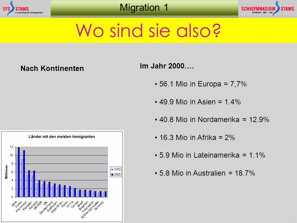 19 Migration 1 Wo sind sie also? Im Jahr 2000…. 56.1 Mio in Europa = 7,7% 49.9 Mio in Asien = 1.4% 40.8 Mio in Nordamerika = 12.9% 16.3 Mio in Afrika