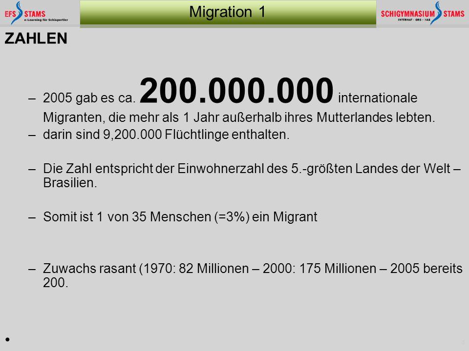 3 Migration 1 ZAHLEN –2005 gab es ca. 200.000.000 internationale Migranten, die mehr als 1 Jahr außerhalb ihres Mutterlandes lebten. –darin sind 9,200