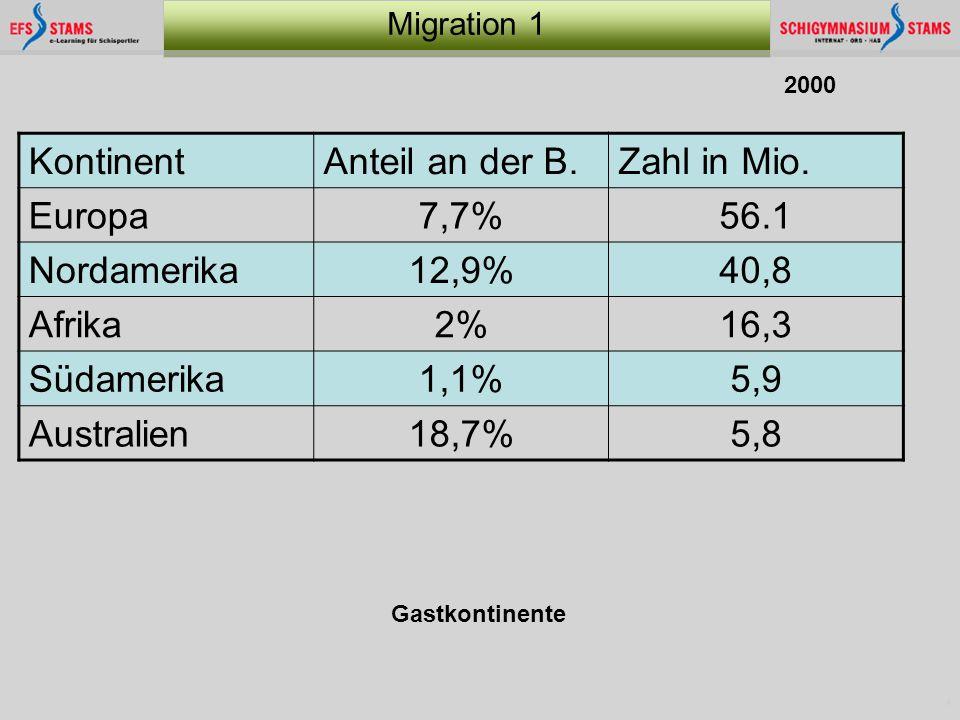 4 Migration 1 2000 KontinentAnteil an der B.Zahl in Mio. Europa7,7%56.1 Nordamerika12,9%40,8 Afrika2%16,3 Südamerika1,1%5,9 Australien18,7%5,8 Gastkon