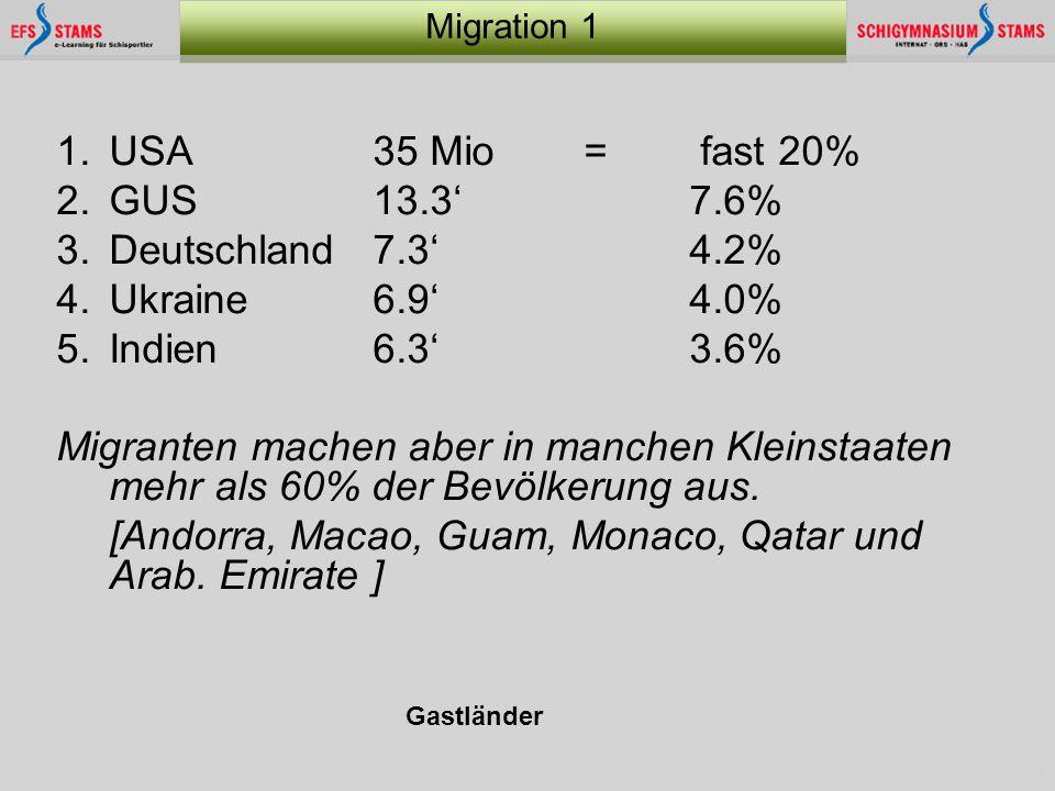 5 Migration 1 1.USA 35 Mio = fast 20% 2.GUS13.3' 7.6% 3.Deutschland7.3' 4.2% 4.Ukraine 6.9' 4.0% 5.Indien6.3'3.6% Migranten machen aber in manchen Kle