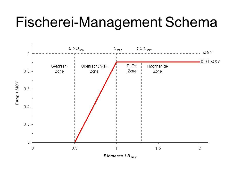 Fischerei-Management Schema