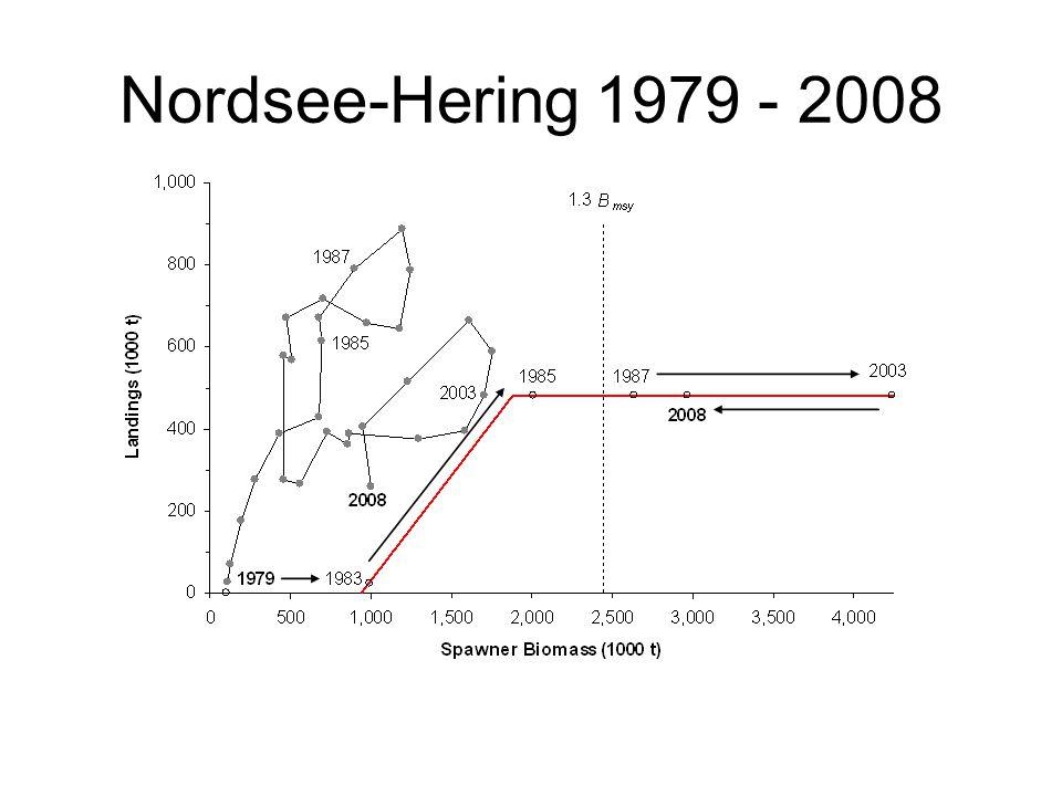 Nordsee-Hering 1979 - 2008