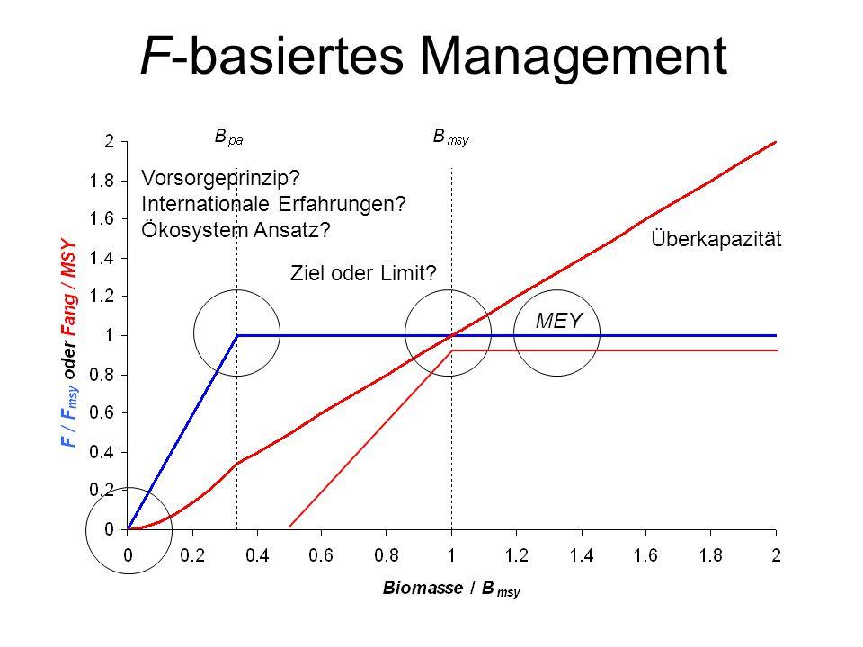 F-basiertes Management MEY Überkapazität Ziel oder Limit? Vorsorgeprinzip? Internationale Erfahrungen? Ökosystem Ansatz?