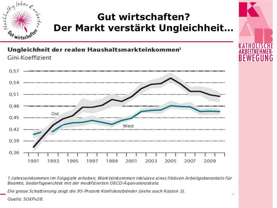 Gut wirtschaften Der Markt verstärkt Ungleichheit…