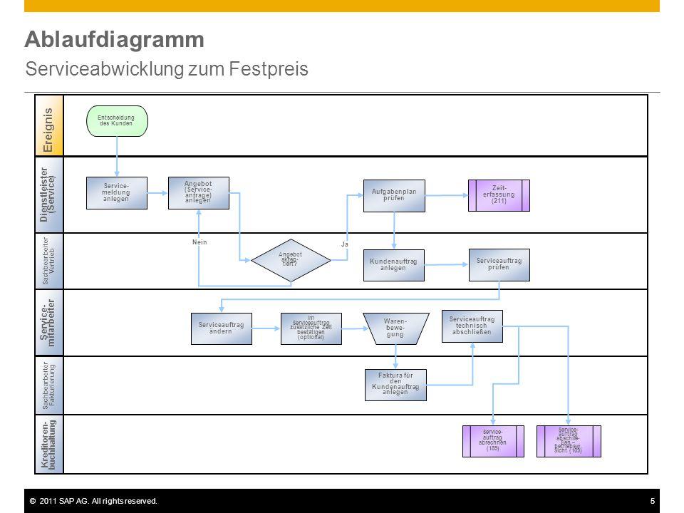 ©2011 SAP AG. All rights reserved.5 Ablaufdiagramm Serviceabwicklung zum Festpreis Dienstleister (Service) Sachbearbeiter Vertrieb Sachbearbeiter Fakt