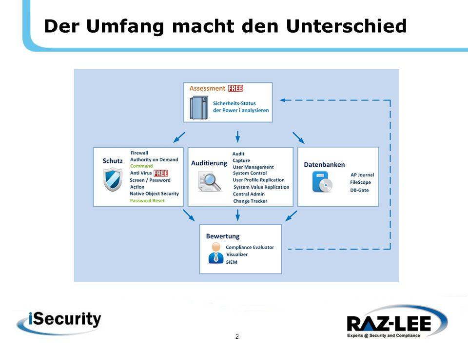 3 Wer ist wir - über Raz-Lee International bekannter Power i Lösungsanbieter für Security Gegründet 1983; 100% fokusiert auf Power i Software 3 Produktlinien: iSecurity Sicherheit für IT-Infrastruktur iSecurity Sicherheit für Anwendungsdaten Tools: Dateieditor, Datenbank-Gateway, etc.