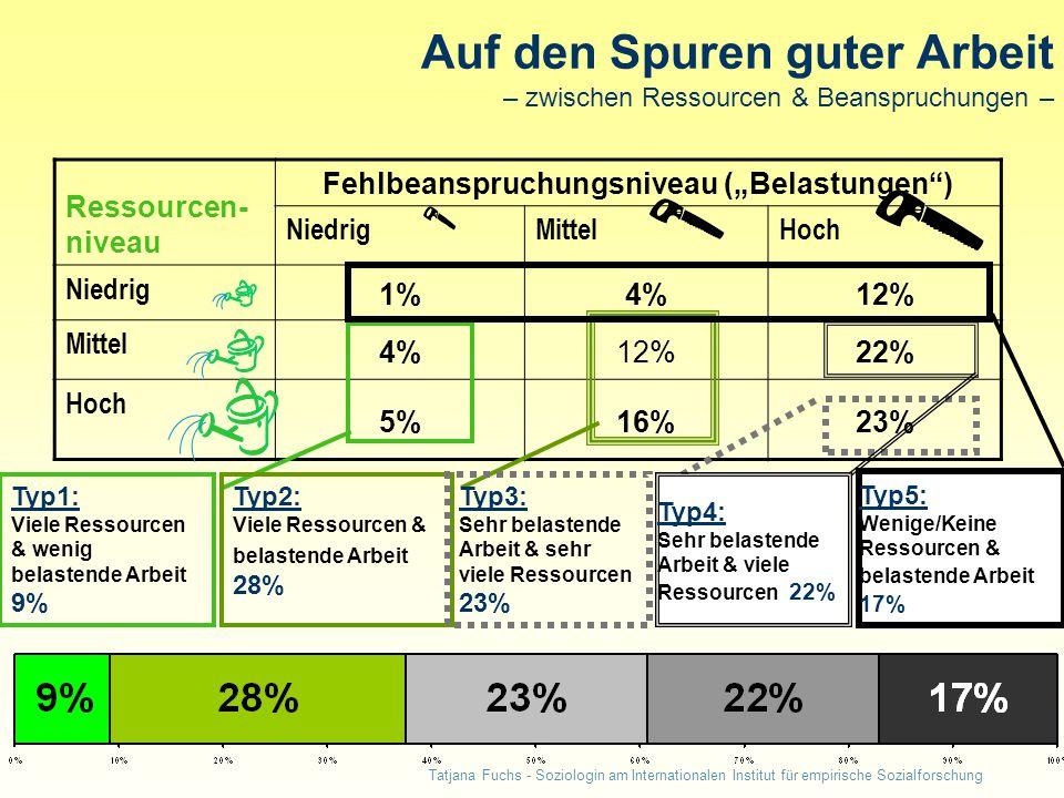 """Tatjana Fuchs - Soziologin am Internationalen Institut für empirische Sozialforschung Auf den Spuren guter Arbeit – zwischen Ressourcen & Beanspruchungen – Ressourcen- niveau Fehlbeanspruchungsniveau (""""Belastungen ) NiedrigMittelHoch Niedrig 1%4%12% Mittel 4%12%22% Hoch 5%16%23% Typ1: Viele Ressourcen & wenig belastende Arbeit 9% Typ2: Viele Ressourcen & belastende Arbeit 28% Typ3: Sehr belastende Arbeit & sehr viele Ressourcen 23% Typ4: Sehr belastende Arbeit & viele Ressourcen 22% Typ5: Wenige/Keine Ressourcen & belastende Arbeit 17%"""