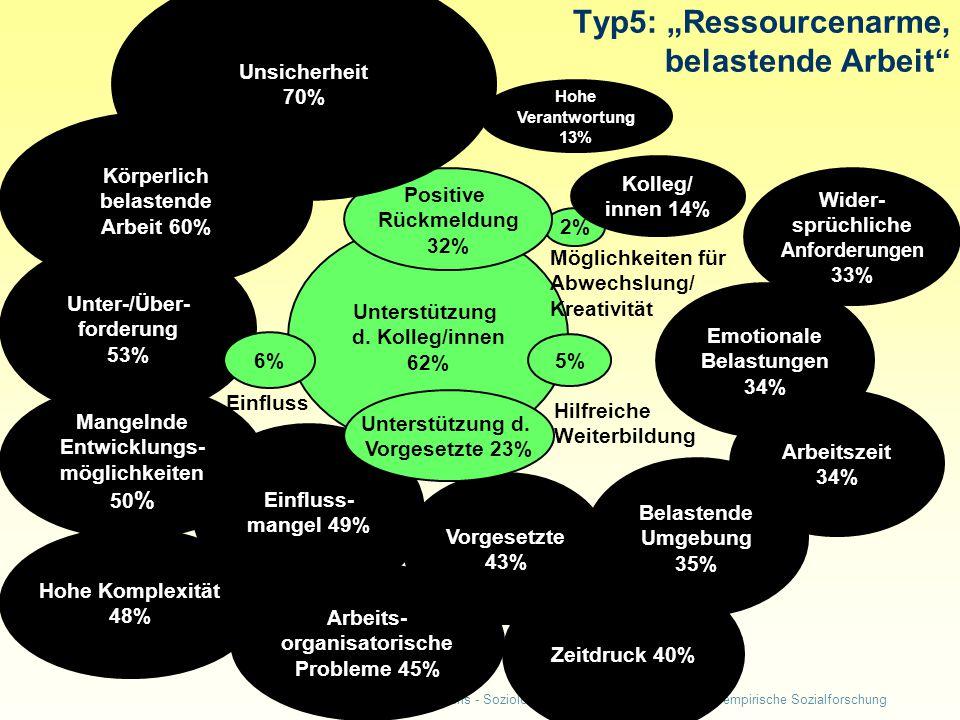 Tatjana Fuchs - Soziologin am Internationalen Institut für empirische Sozialforschung Einfluss- mangel 49% Zeitdruck 40% Arbeitszeit 34% Hohe Komplexität 48% Belastende Umgebung 35% Emotionale Belastungen 34% Unterstützung d.