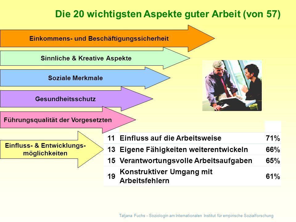 Tatjana Fuchs - Soziologin am Internationalen Institut für empirische Sozialforschung Die 20 wichtigsten Aspekte guter Arbeit (von 57) Einkommens- und Beschäftigungssicherheit Sinnliche & Kreative Aspekte Soziale Merkmale Gesundheitsschutz Einfluss- & Entwicklungs- möglichkeiten 11Einfluss auf die Arbeitsweise71% 13Eigene Fähigkeiten weiterentwickeln66% 15Verantwortungsvolle Arbeitsaufgaben65% 19 Konstruktiver Umgang mit Arbeitsfehlern 61% Führungsqualität der Vorgesetzten