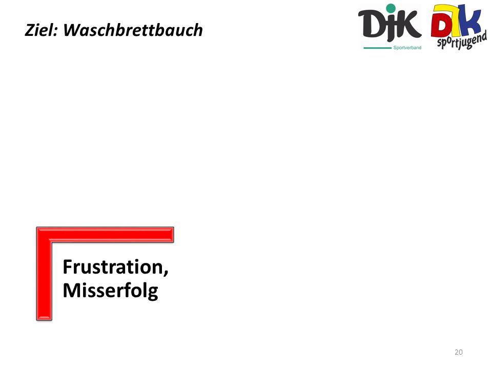 Ziele Ziel: Waschbrettbauch 20 Frustration, Misserfolg