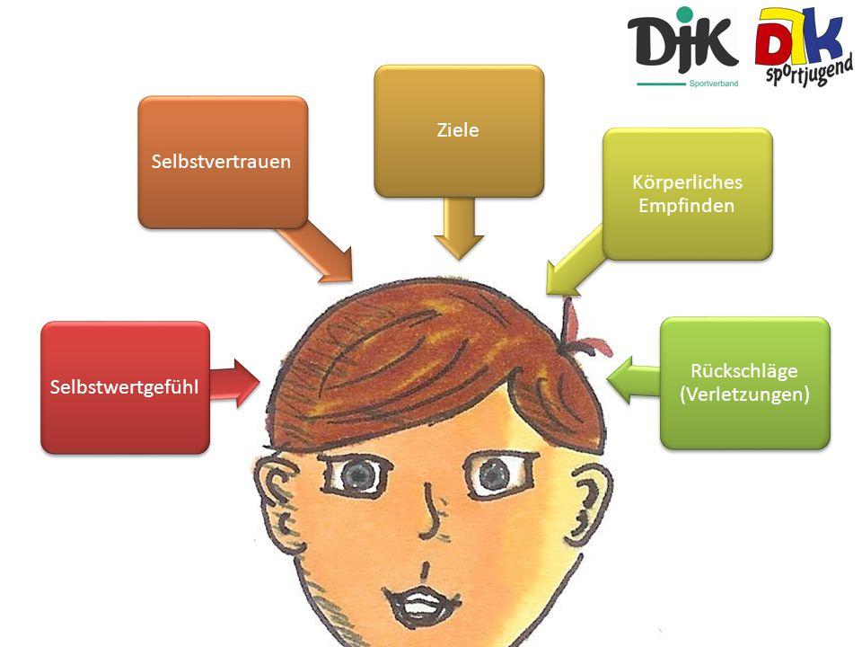 Selbstwertgefühl Selbstvertrauen Ziele Körperliches Empfinden Rückschläge (Verletzungen)