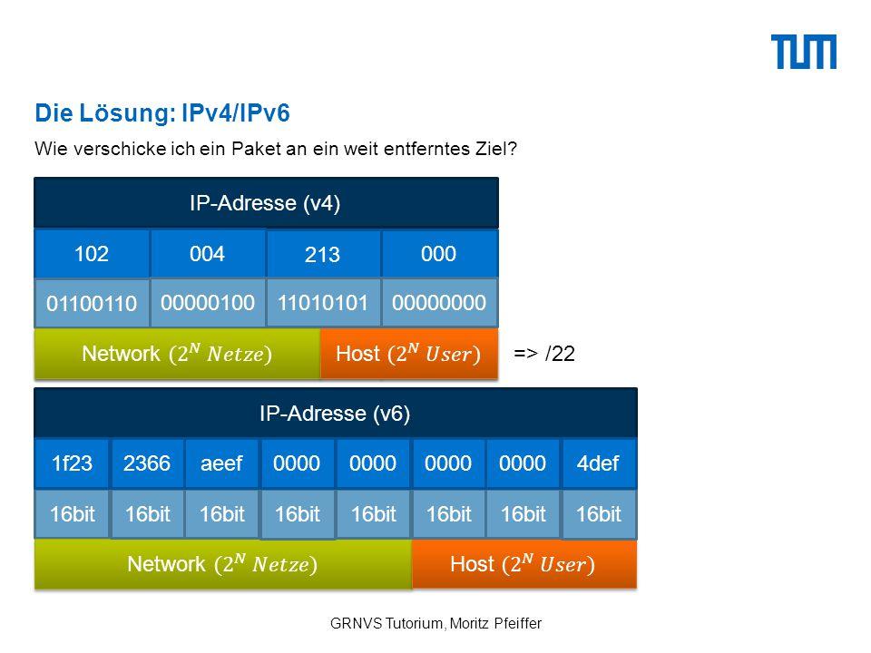 Die Lösung: IPv4/IPv6 GRNVS Tutorium, Moritz Pfeiffer Wie verschicke ich ein Paket an ein weit entferntes Ziel.