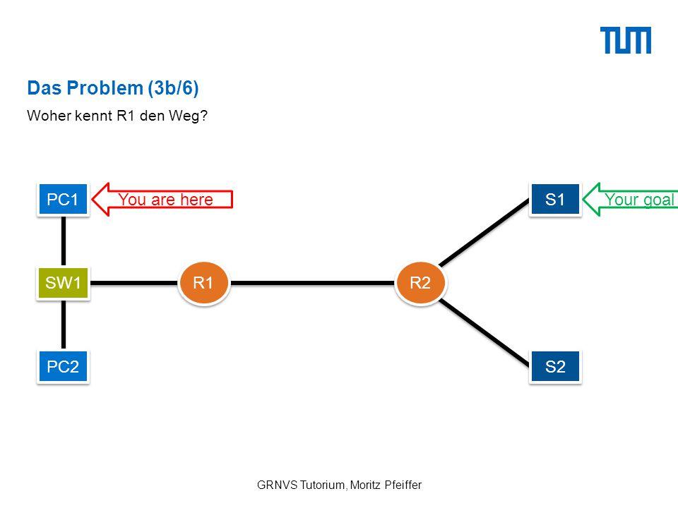 Das Problem (3b/6) GRNVS Tutorium, Moritz Pfeiffer Woher kennt R1 den Weg.