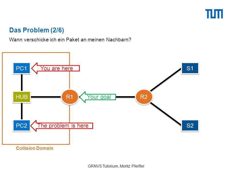 Die Lösung: CSMA/CD / ALOHA GRNVS Tutorium, Moritz Pfeiffer Wann verschicke ich ein Paket an meinen Nachbarn.