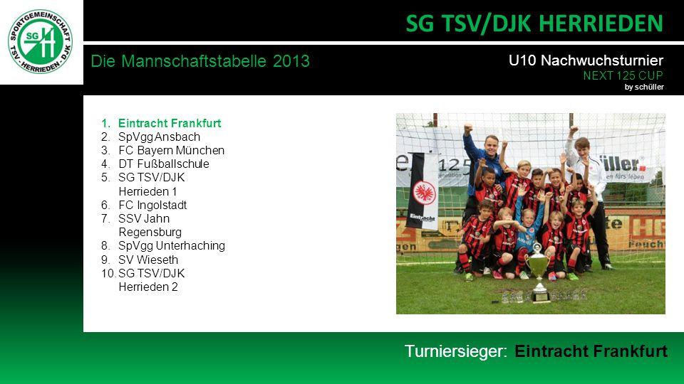 Die Mannschaftstabelle 2013 SG TSV/DJK HERRIEDEN Turniersieger: Eintracht Frankfurt 1.Eintracht Frankfurt 2.SpVgg Ansbach 3.FC Bayern München 4.DT Fußballschule 5.SG TSV/DJK Herrieden 1 6.FC Ingolstadt 7.SSV Jahn Regensburg 8.SpVgg Unterhaching 9.SV Wieseth 10.SG TSV/DJK Herrieden 2 U10 Nachwuchsturnier NEXT 125 CUP by schüller