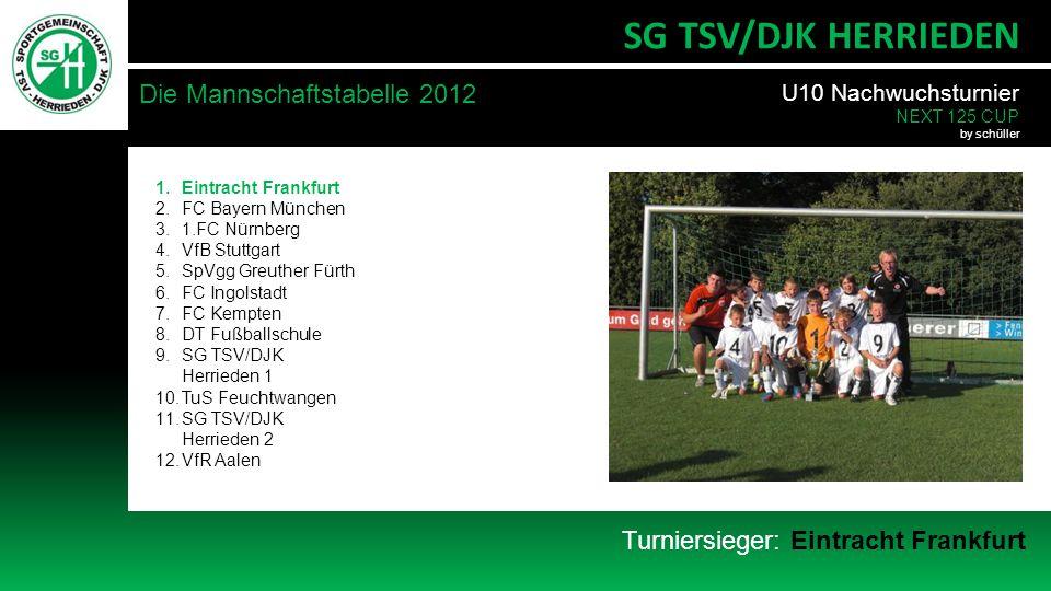 Turniersieger: Eintracht Frankfurt Die Mannschaftstabelle 2012 SG TSV/DJK HERRIEDEN 1.Eintracht Frankfurt 2.FC Bayern München 3.1.FC Nürnberg 4.VfB Stuttgart 5.SpVgg Greuther Fürth 6.FC Ingolstadt 7.FC Kempten 8.DT Fußballschule 9.SG TSV/DJK Herrieden 1 10.TuS Feuchtwangen 11.SG TSV/DJK Herrieden 2 12.VfR Aalen U10 Nachwuchsturnier NEXT 125 CUP by schüller