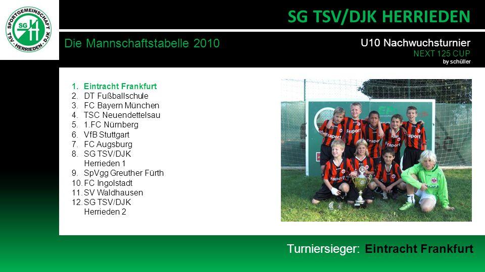 Turniersieger: Eintracht Frankfurt Die Mannschaftstabelle 2010 SG TSV/DJK HERRIEDEN 1.Eintracht Frankfurt 2.DT Fußballschule 3.FC Bayern München 4.TSC Neuendettelsau 5.1.FC Nürnberg 6.VfB Stuttgart 7.FC Augsburg 8.SG TSV/DJK Herrieden 1 9.SpVgg Greuther Fürth 10.FC Ingolstadt 11.SV Waldhausen 12.SG TSV/DJK Herrieden 2 U10 Nachwuchsturnier NEXT 125 CUP by schüller