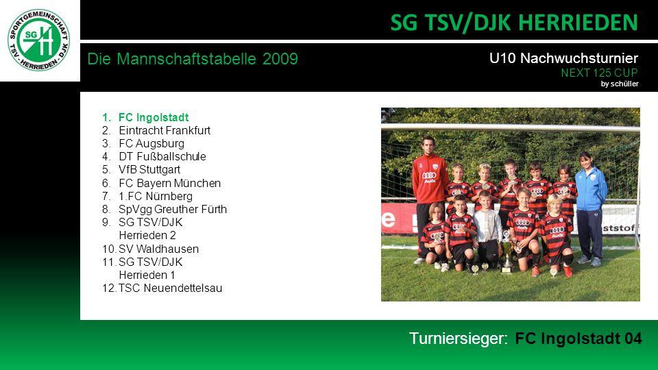 Turniersieger: FC Ingolstadt 04 Die Mannschaftstabelle 2009 SG TSV/DJK HERRIEDEN 1.FC Ingolstadt 2.Eintracht Frankfurt 3.FC Augsburg 4.DT Fußballschule 5.VfB Stuttgart 6.FC Bayern München 7.1.FC Nürnberg 8.SpVgg Greuther Fürth 9.SG TSV/DJK Herrieden 2 10.SV Waldhausen 11.SG TSV/DJK Herrieden 1 12.TSC Neuendettelsau U10 Nachwuchsturnier NEXT 125 CUP by schüller