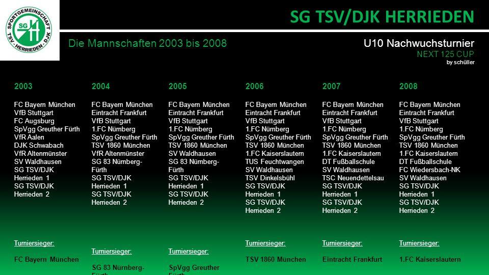 Die Mannschaften 2003 bis 2008 SG TSV/DJK HERRIEDEN 2003 FC Bayern München VfB Stuttgart FC Augsburg SpVgg Greuther Fürth VfR Aalen DJK Schwabach VfR Altenmünster SV Waldhausen SG TSV/DJK Herrieden 1 SG TSV/DJK Herrieden 2 Turniersieger: FC Bayern München 2004 FC Bayern München Eintracht Frankfurt VfB Stuttgart 1.FC Nürnberg SpVgg Greuther Fürth TSV 1860 München VfR Altenmünster SG 83 Nürnberg- Fürth SG TSV/DJK Herrieden 1 SG TSV/DJK Herrieden 2 Turniersieger: SG 83 Nürnberg- Fürth 2005 FC Bayern München Eintracht Frankfurt VfB Stuttgart 1.FC Nürnberg SpVgg Greuther Fürth TSV 1860 München SV Waldhausen SG 83 Nürnberg- Fürth SG TSV/DJK Herrieden 1 SG TSV/DJK Herrieden 2 Turniersieger: SpVgg Greuther Fürth 2006 FC Bayern München Eintracht Frankfurt VfB Stuttgart 1.FC Nürnberg SpVgg Greuther Fürth TSV 1860 München 1.FC Kaiserslautern TUS Feuchtwangen SV Waldhausen TSV Dinkelsbühl SG TSV/DJK Herrieden 1 SG TSV/DJK Herrieden 2 Turniersieger: TSV 1860 München 2007 FC Bayern München Eintracht Frankfurt VfB Stuttgart 1.FC Nürnberg SpVgg Greuther Fürth TSV 1860 München 1.FC Kaiserslautern DT Fußballschule SV Waldhausen TSC Neuendettelsau SG TSV/DJK Herrieden 1 SG TSV/DJK Herrieden 2 Turniersieger: Eintracht Frankfurt 2008 FC Bayern München Eintracht Frankfurt VfB Stuttgart 1.FC Nürnberg SpVgg Greuther Fürth TSV 1860 München 1.FC Kaiserslautern DT Fußballschule FC Wiedersbach-NK SV Waldhausen SG TSV/DJK Herrieden 1 SG TSV/DJK Herrieden 2 Turniersieger: 1.FC Kaiserslautern U10 Nachwuchsturnier NEXT 125 CUP by schüller