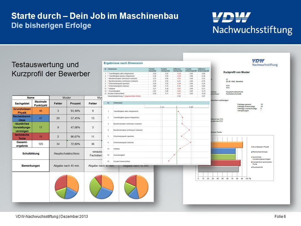 VDW-Nachwuchsstiftung | Dezember 2013Folie 6 Starte durch – Dein Job im Maschinenbau Die bisherigen Erfolge Testauswertung und Kurzprofil der Bewerber