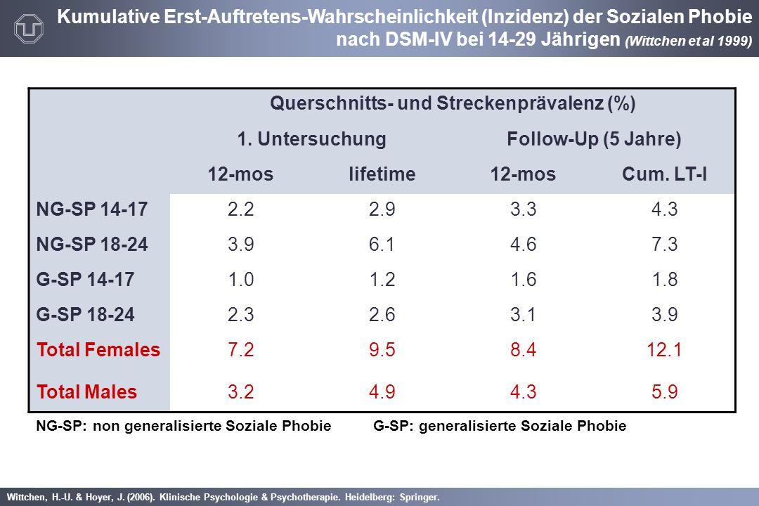 Wittchen, H.-U. & Hoyer, J. (2006). Klinische Psychologie & Psychotherapie. Heidelberg: Springer. Kumulative Erst-Auftretens-Wahrscheinlichkeit (Inzid