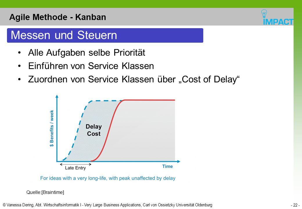 © Vanessa Dering, Abt. Wirtschaftsinformatik I - Very Large Business Applications, Carl von Ossietzky Universität Oldenburg - 22 - Agile Methode - Kan