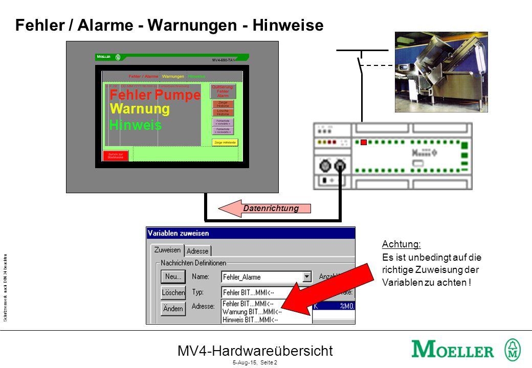 Schutzvermerk nach DIN 34 beachten MV4-Hardwareübersicht 5-Aug-15, Seite 2 Achtung: Es ist unbedingt auf die richtige Zuweisung der Variablen zu achten .