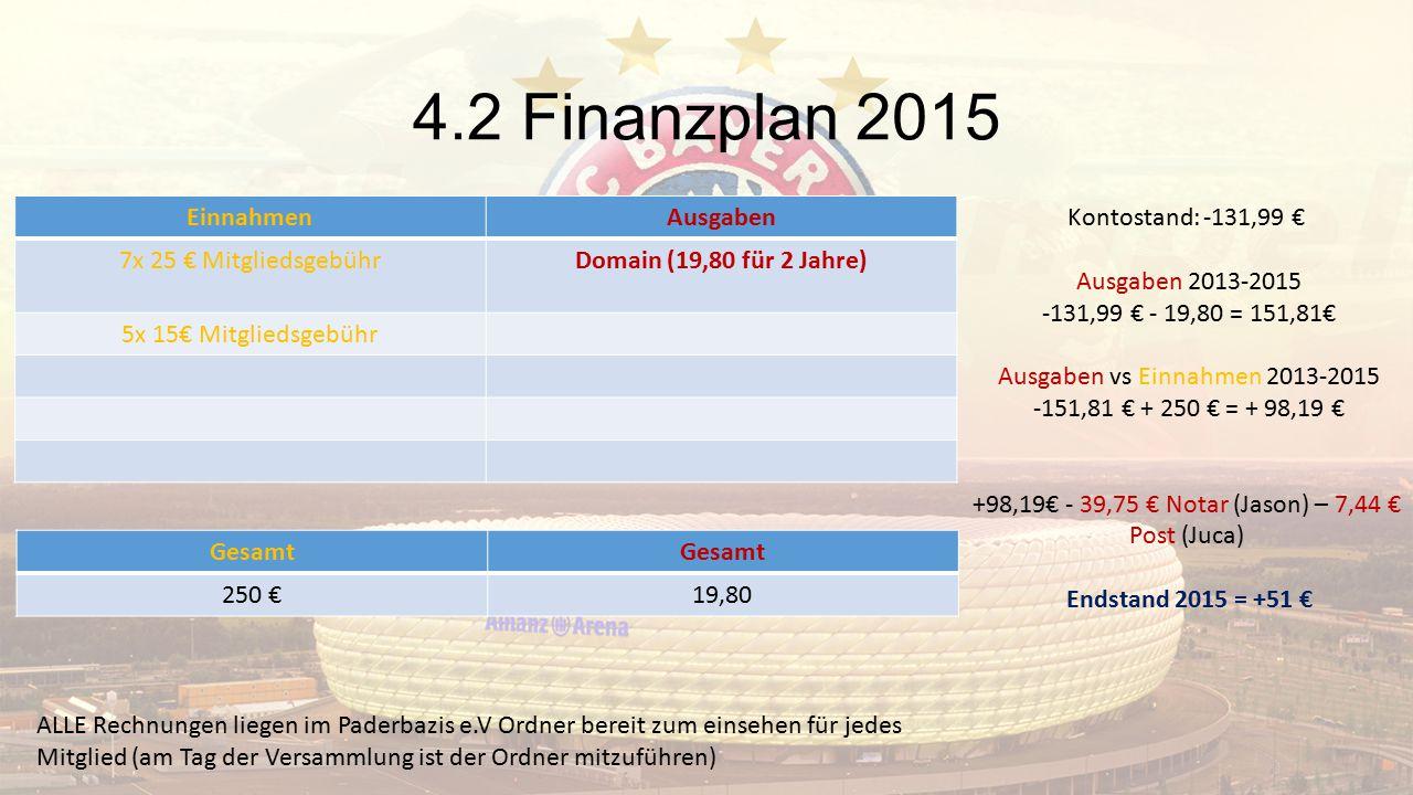 4.2 Finanzplan 2015 EinnahmenAusgaben 7x 25 € MitgliedsgebührDomain (19,80 für 2 Jahre) 5x 15€ Mitgliedsgebühr Gesamt 250 €19,80 Kontostand: -131,99 €