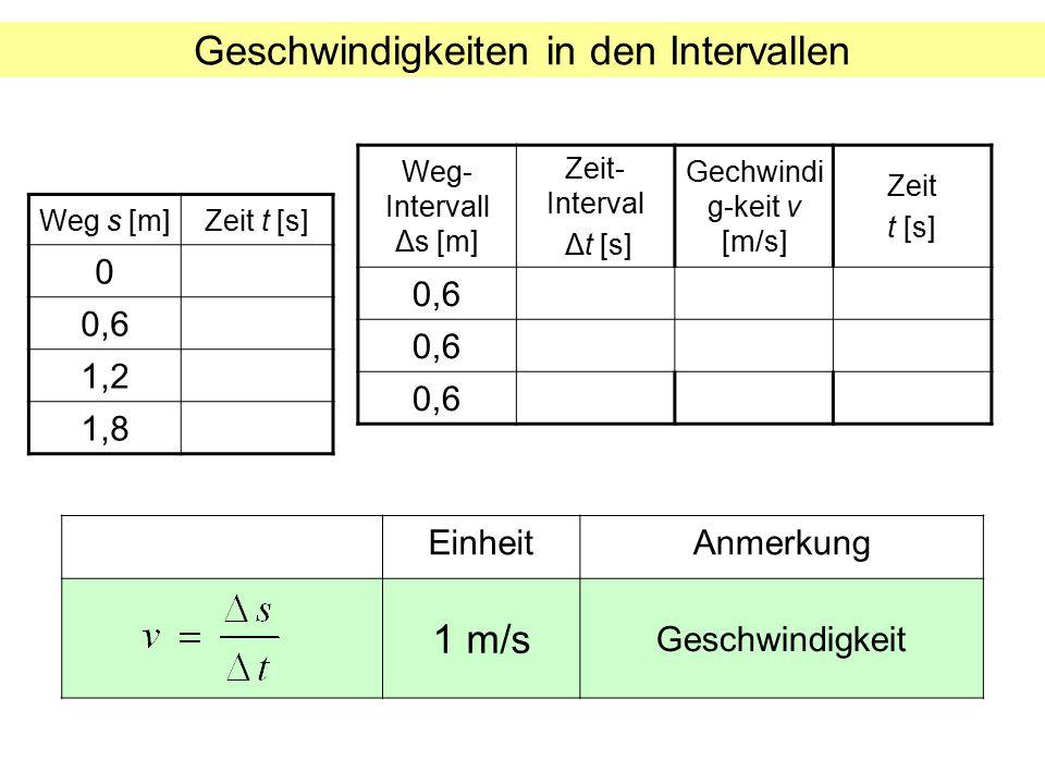 Geschwindigkeiten in den Intervallen Weg s [m]Zeit t [s] 0 0,6 1,2 1,8 Weg- Intervall Δs [m] Zeit- Interval Δt [s] Gechwindi g-keit v [m/s] Zeit t [s]
